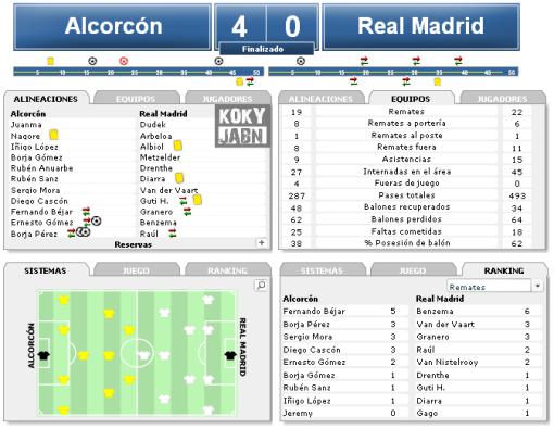 alcorcon vs madrid 4-0